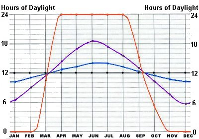 Daylight Hours Graph